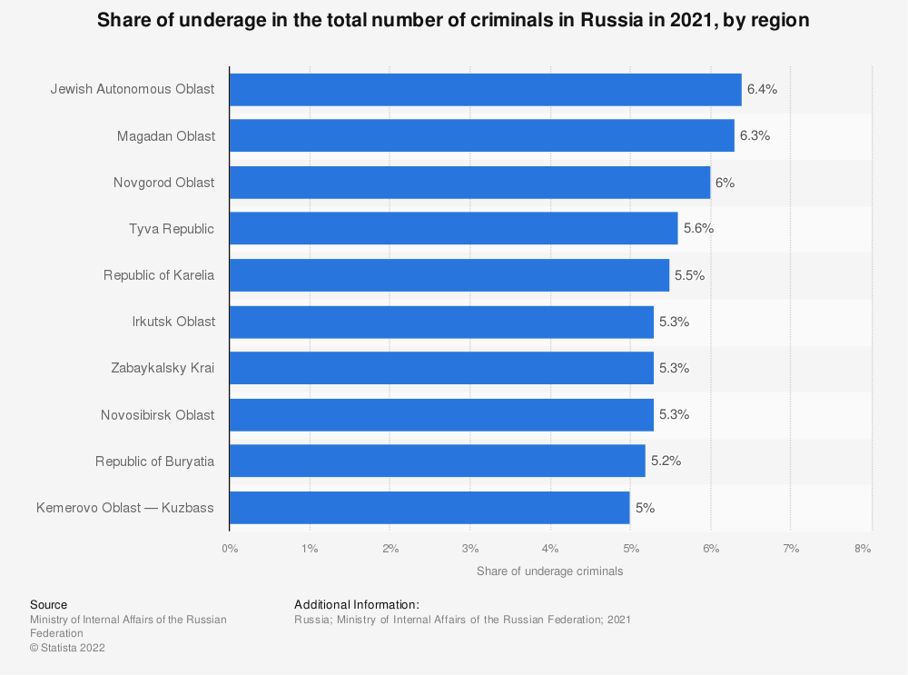 Statistic: Share of underage in the total number of criminals in Russia in 2019, by region* | Statista