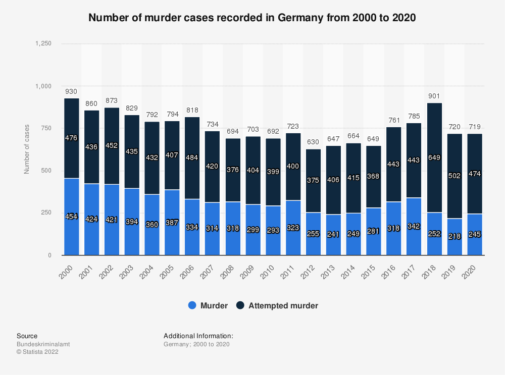 Statistic: Number of murders recorded in Germany from 2000 to 2019 | Statista