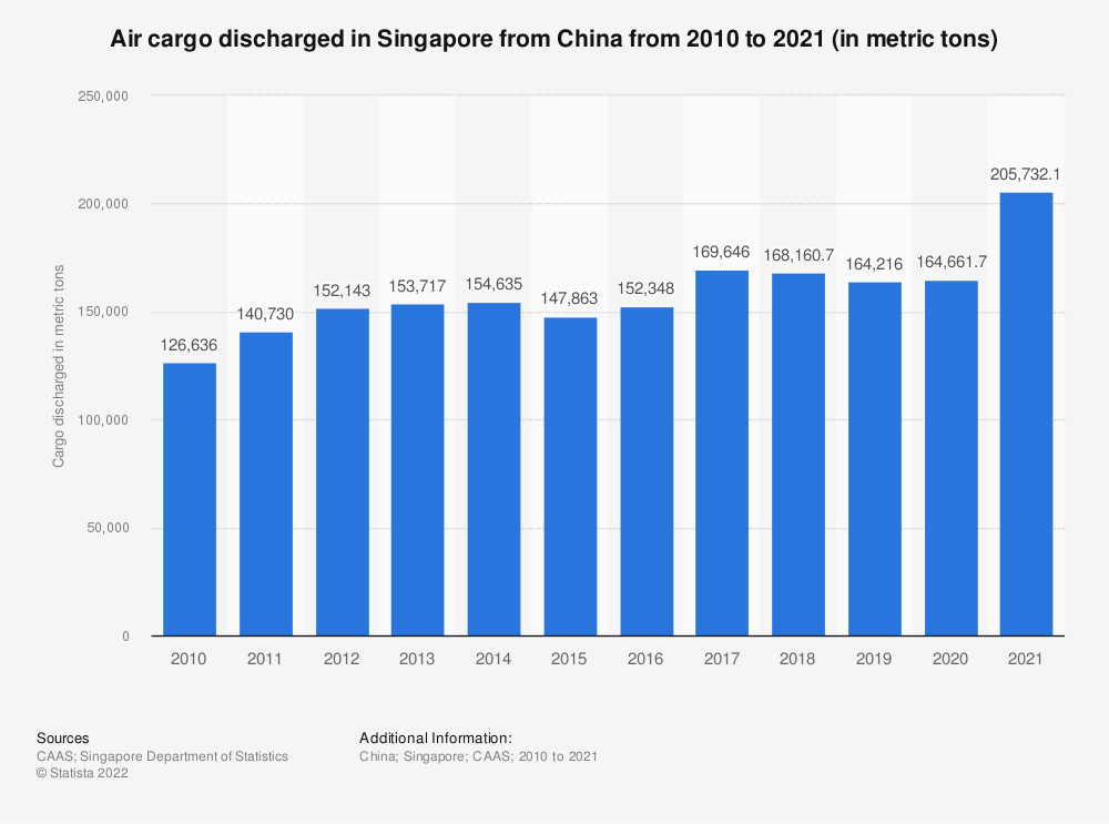 Statistic: Air cargo discharged in Singapore from China from 2010 to 2020 (in metric tons) | Statista