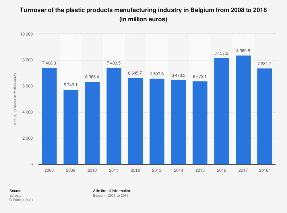 Statistic: Turnover of the plastic products manufacturing industry in Belgium from 2008 to 2018 (in million euros)   Statista