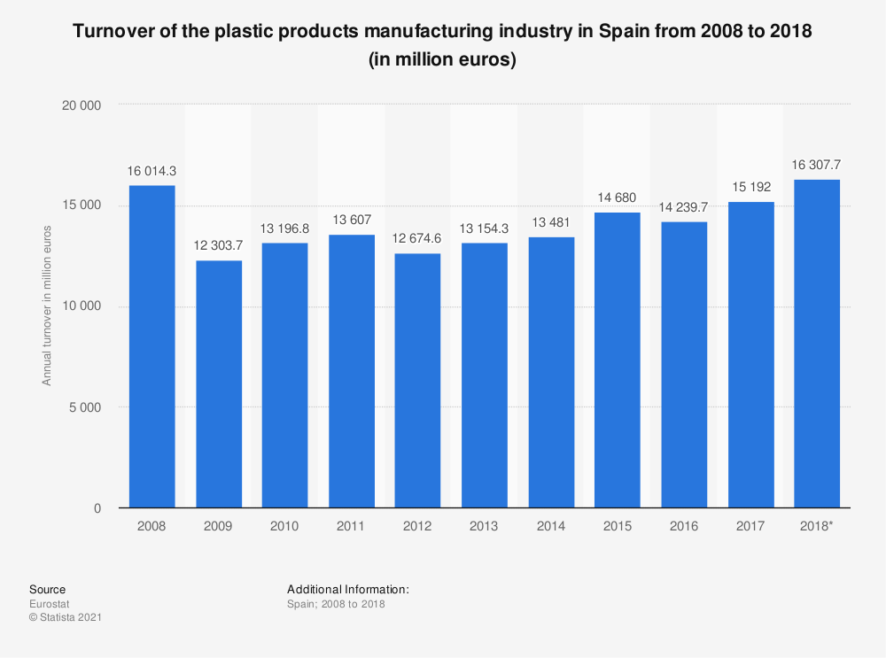 Statistic: Turnover of the plastic products manufacturing industry in Spain from 2008 to 2018 (in million euros) | Statista