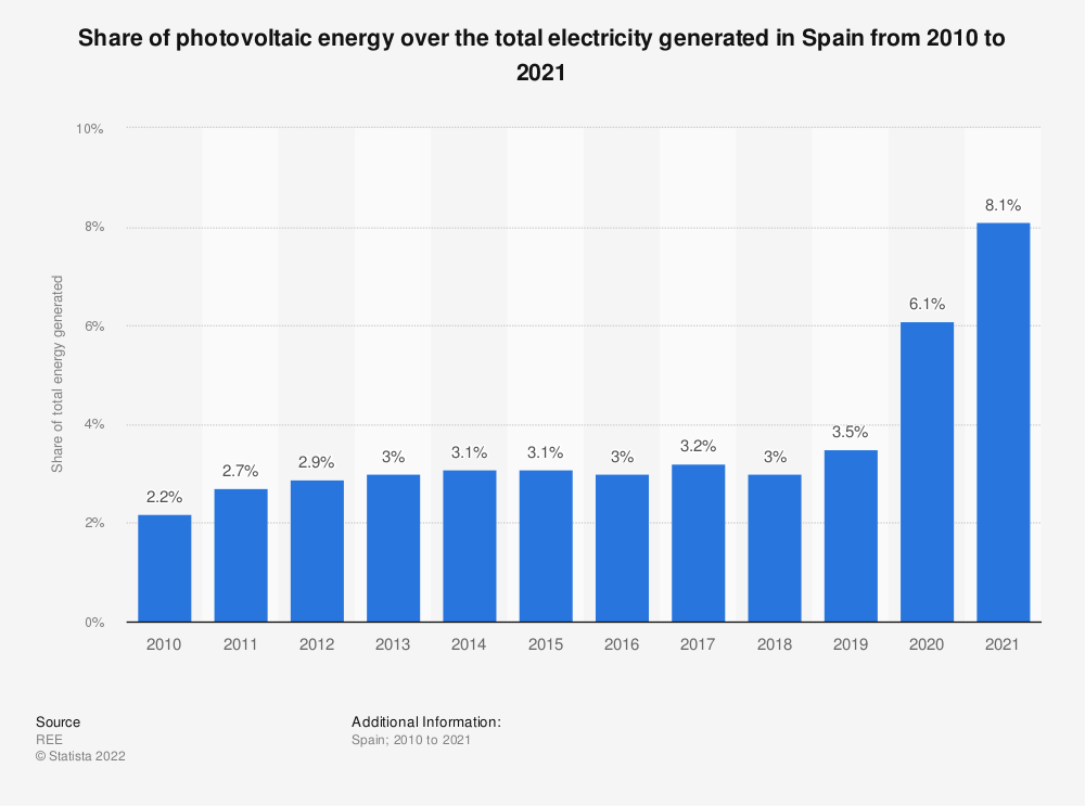 Statistic: Annual volume of photovoltaic solar energy produced over the total energy generated in Spain from 2010 to 2018 | Statista