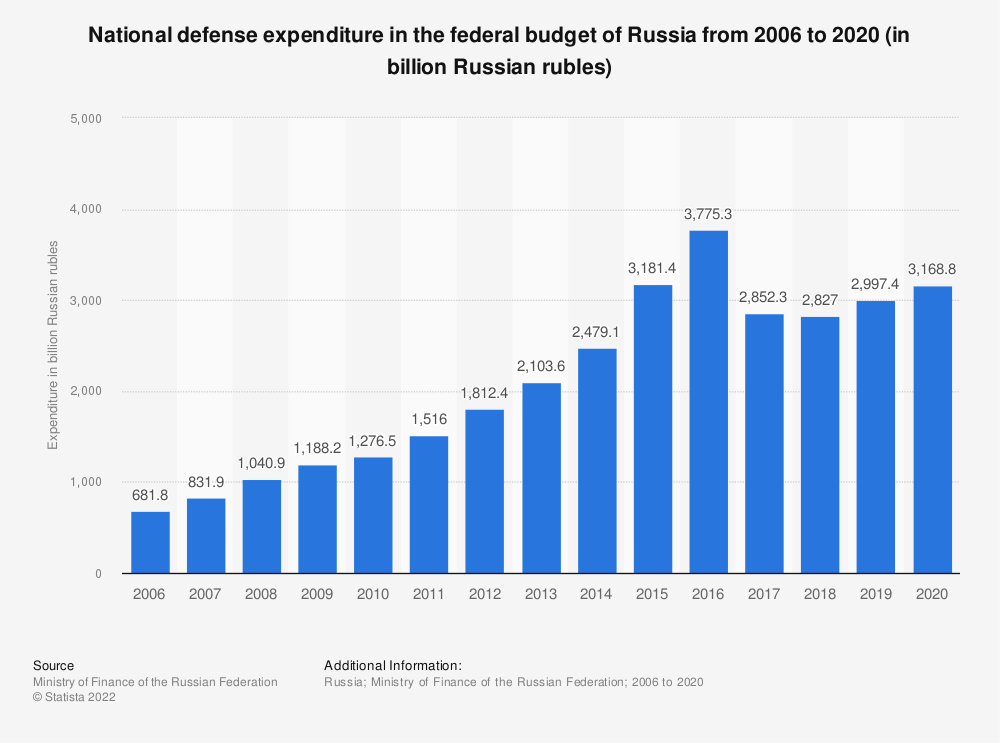 Statistic: National defense expenditure in the federal budget of Russia from 2006 to 2019 (in billion Russian rubles) | Statista