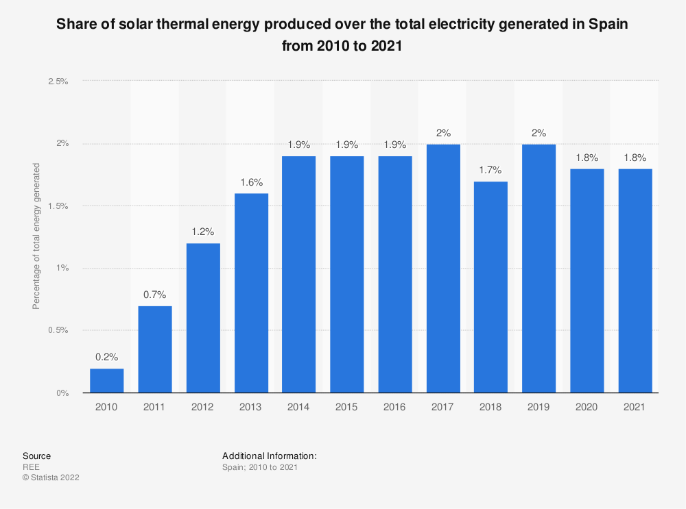 Statistic: Annual volume of solar thermal energy produced over the total energy generated in Spain from 2010 to 2018 | Statista