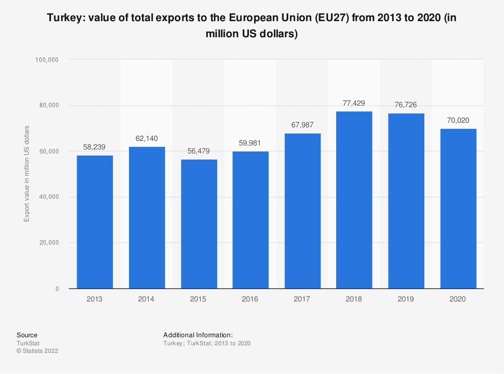 Statistic: Turkey: value of total exports to the European Union (EU28) from 2009 to 2018 (in thousand US dollars) | Statista