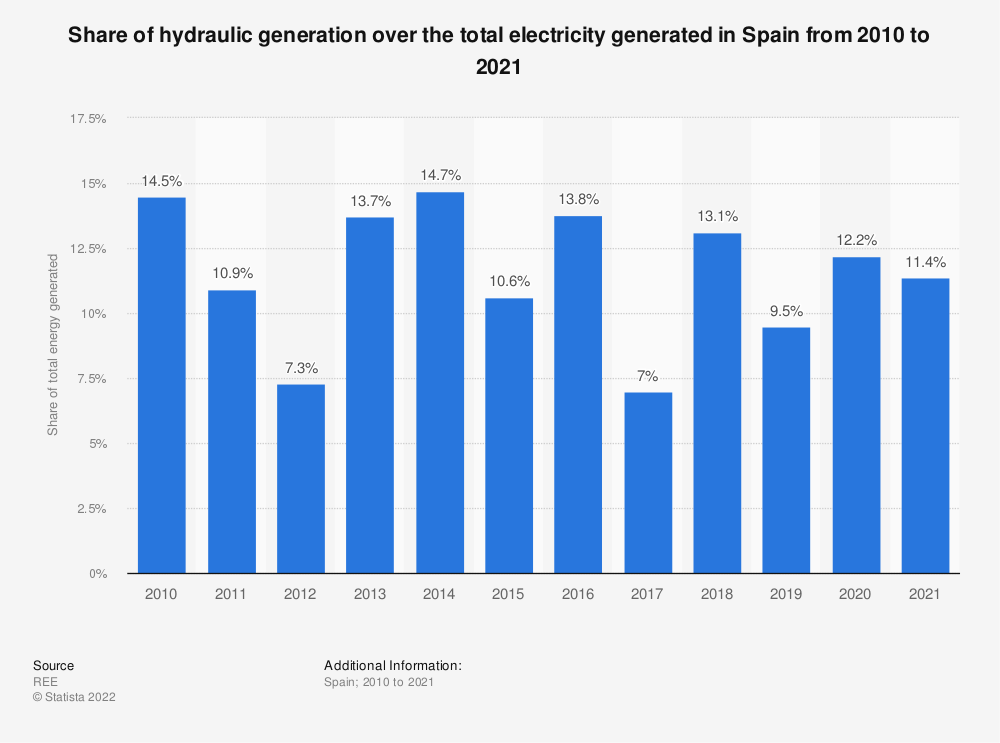 Statistic: Annual volume of hydraulic energy produced over the total energy generated in Spain from 2010 to 2018 | Statista