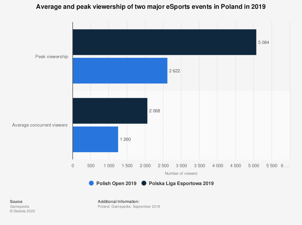 Statistic: Average and peak viewership of two major eSports events in Poland in 2019 | Statista