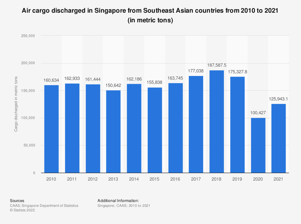 Statistic: Air cargo discharged in Singapore from Southeast Asian countries from 2010 to 2020 (in metric tons) | Statista