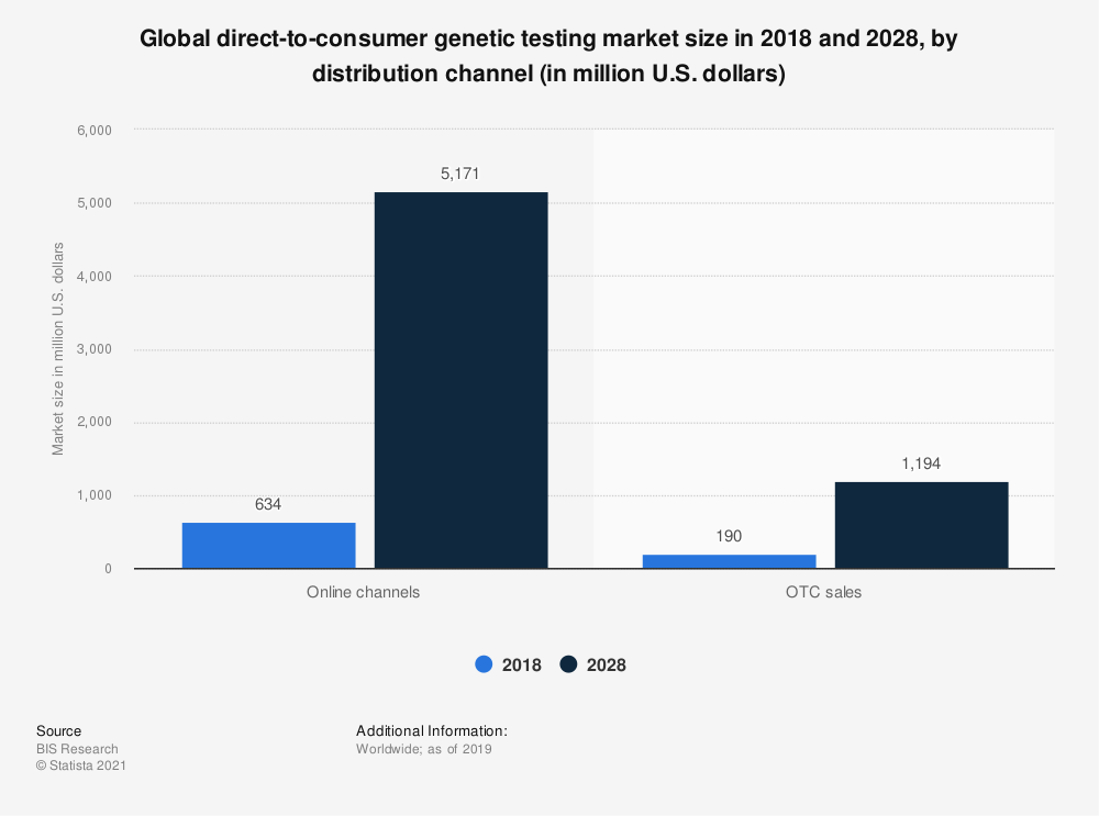Statistic: Global direct-to-consumer genetic testing market size in 2018 and 2028, by distribution channel (in million U.S. dollars) | Statista