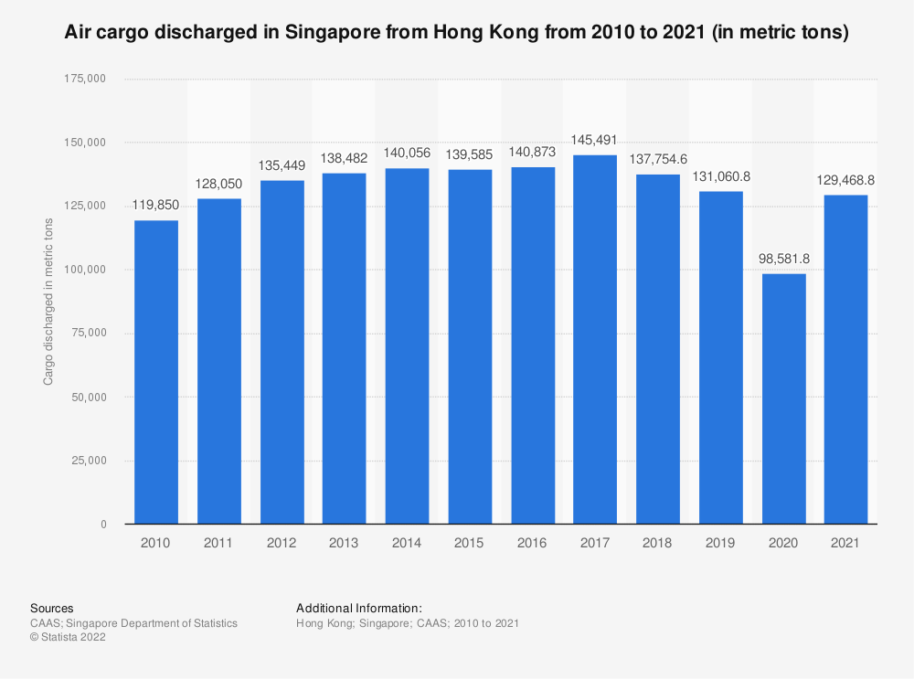 Statistic: Air cargo discharged in Singapore from Hong Kong from 2010 to 2020 (in metric tons) | Statista