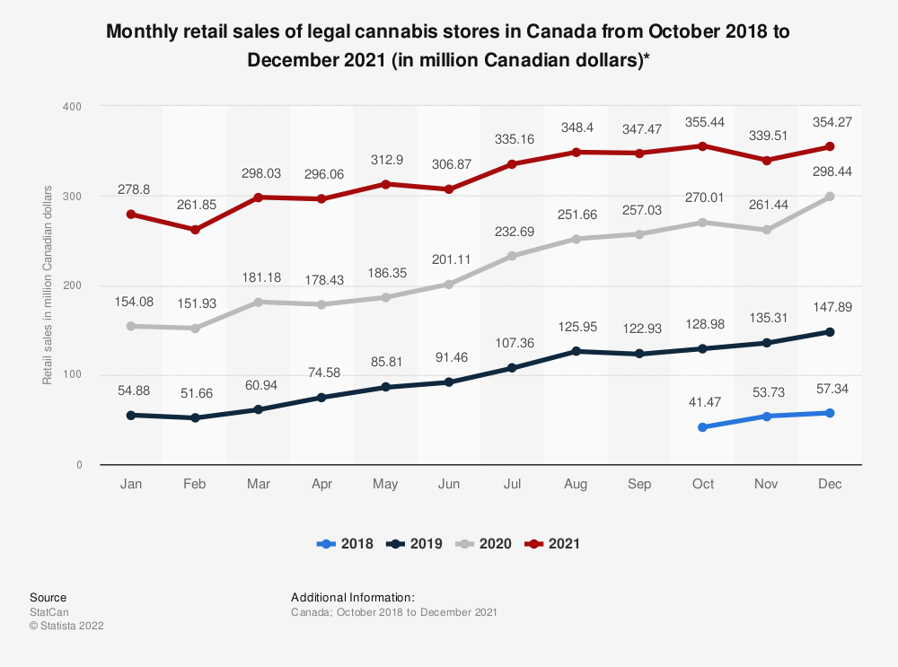 Statistic: Monthly retail sales of legal cannabis stores in Canada from October 2018 to August 2020 (in million Canadian dollars)* | Statista