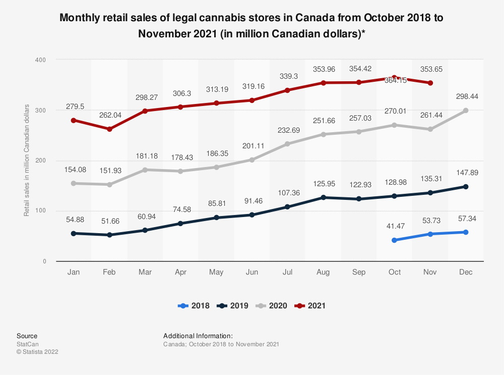 Statistic: Monthly retail sales of legal cannabis stores in Canada from October 2018 to September 2019 (in million Canadian dollars) | Statista