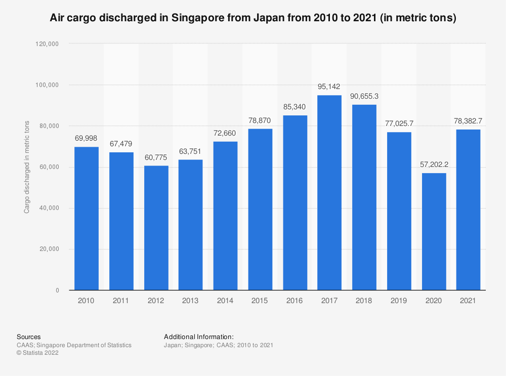 Statistic: Air cargo discharged in Singapore from Japan from 2010 to 2020 (in metric tons) | Statista