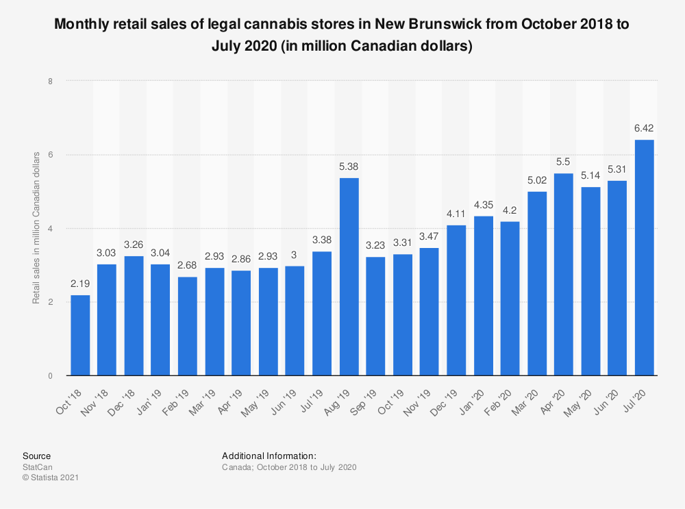 Statistic: Monthly retail sales of legal cannabis stores in New Brunswick from October 2018 to July 2020 (in million Canadian dollars) | Statista