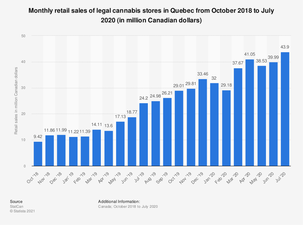 Statistic: Monthly retail sales of legal cannabis stores in Quebec from October 2018 to July 2020 (in million Canadian dollars) | Statista