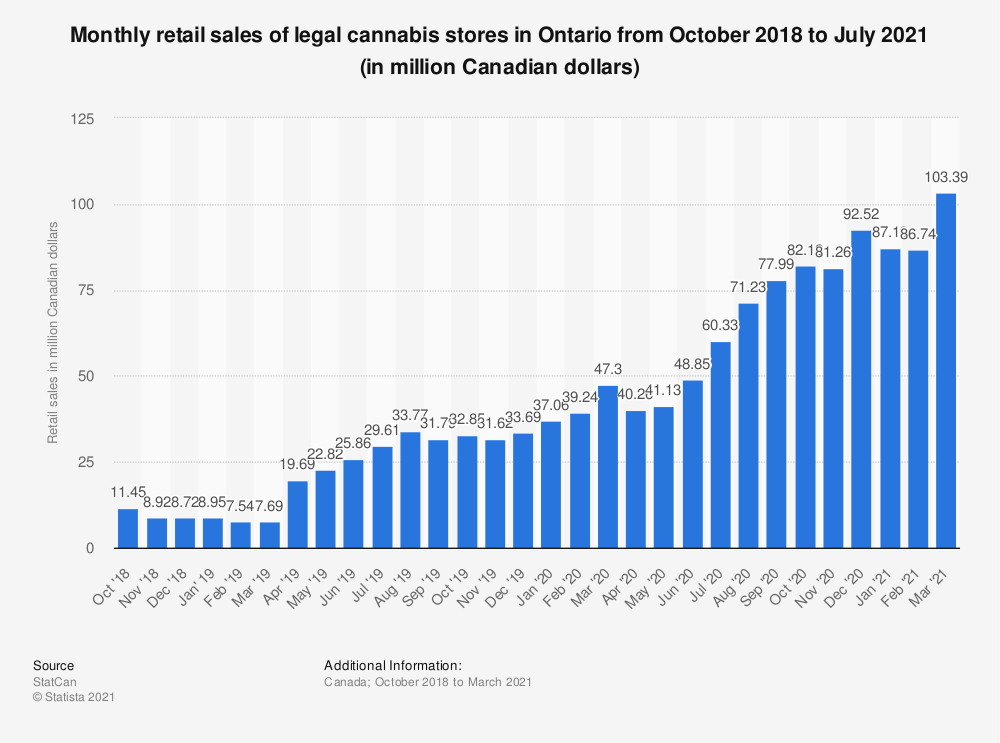 Statistic: Monthly retail sales of legal cannabis stores in Ontario from October 2018 to January 2020 (in million Canadian dollars) | Statista