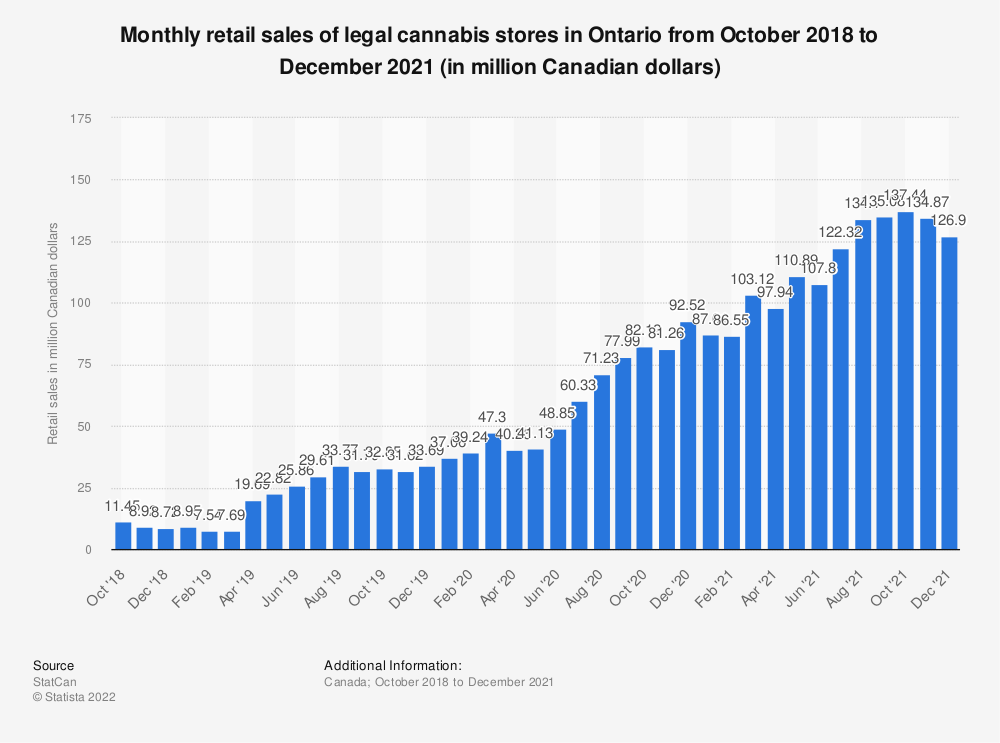 Statistic: Monthly retail sales of legal cannabis stores in Ontario from October 2018 to July 2020 (in million Canadian dollars) | Statista