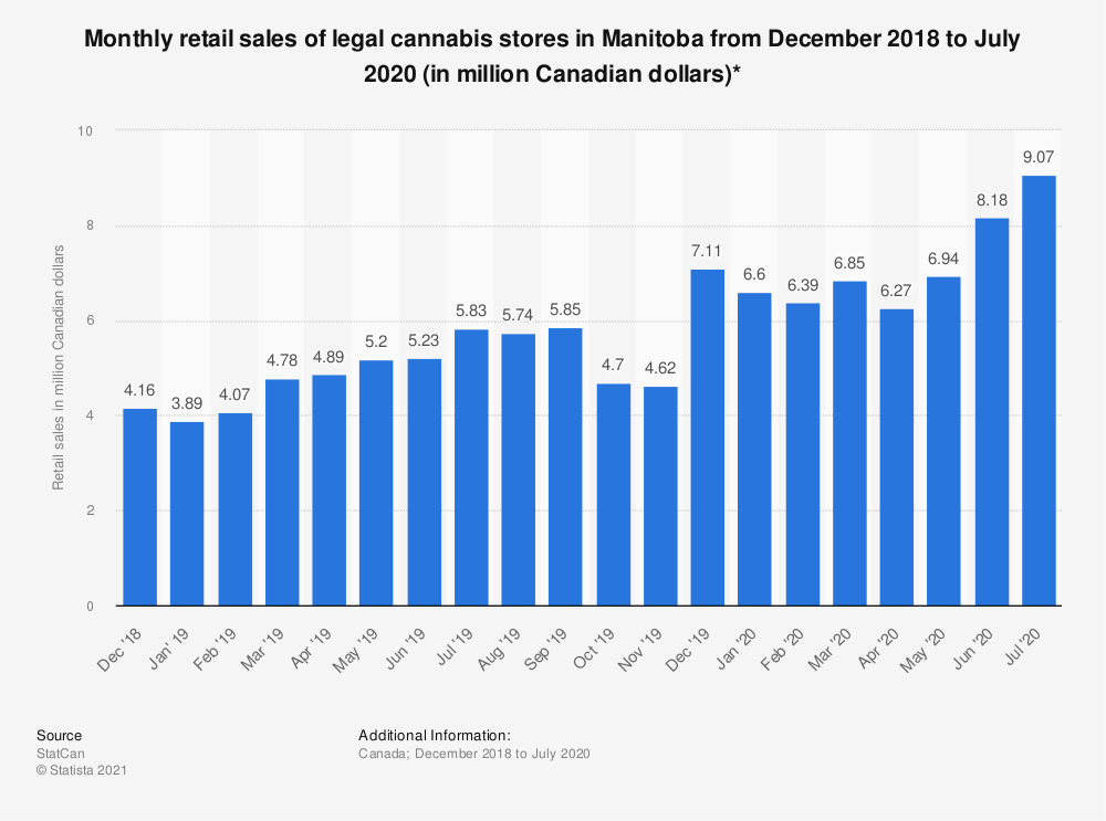 Statistic: Monthly retail sales of legal cannabis stores in Manitoba from December 2018 to September 2019 (in million Canadian dollars)* | Statista