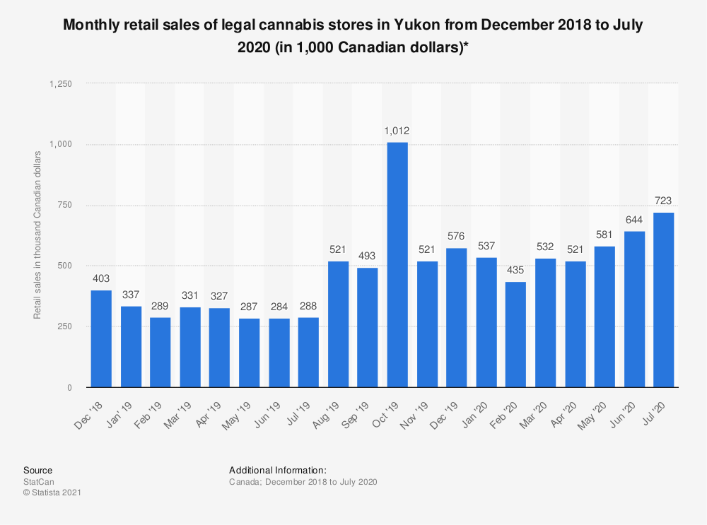 Statistic: Monthly retail sales of legal cannabis stores in Yukon from December 2018 to July 2020 (in 1,000 Canadian dollars)* | Statista