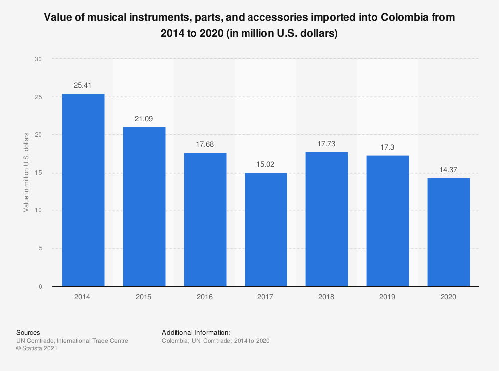 Statistic: Value of musical instruments, parts, and accessories imported into Colombia from 2014 to 2019 (in million U.S. dollars) | Statista