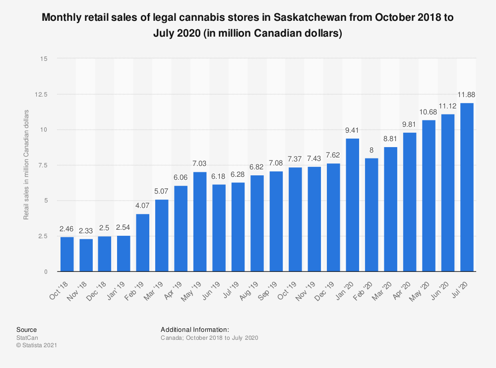 Statistic: Monthly retail sales of legal cannabis stores in Saskatchewan from October 2018 to July 2020 (in million Canadian dollars) | Statista