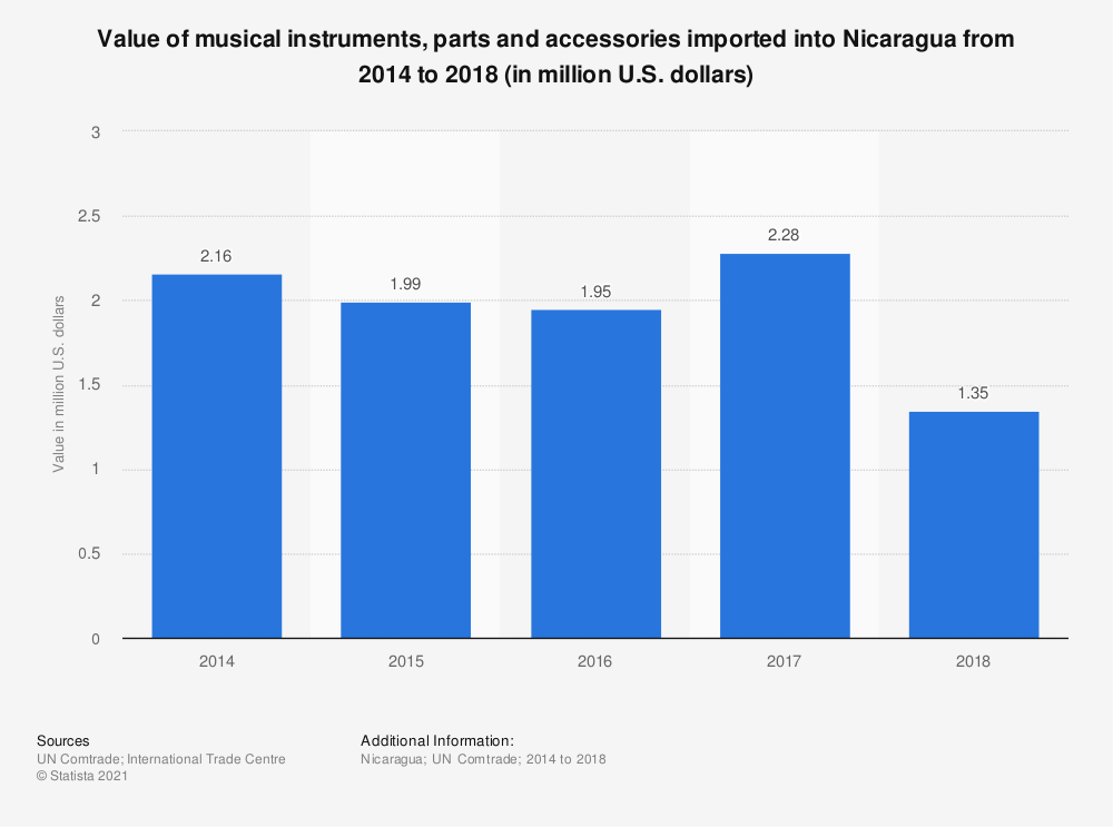 Statistic: Value of musical instruments, parts and accessories imported into Nicaragua from 2014 to 2018 (in million U.S. dollars) | Statista