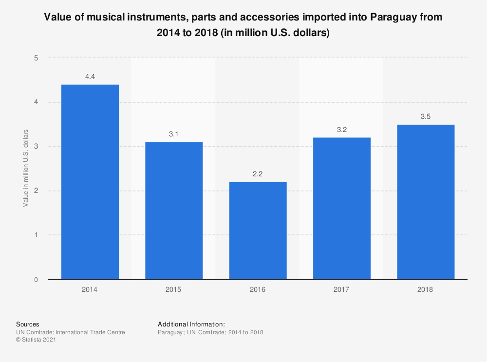 Statistic: Value of musical instruments, parts and accessories imported into Paraguay from 2014 to 2018 (in million U.S. dollars) | Statista
