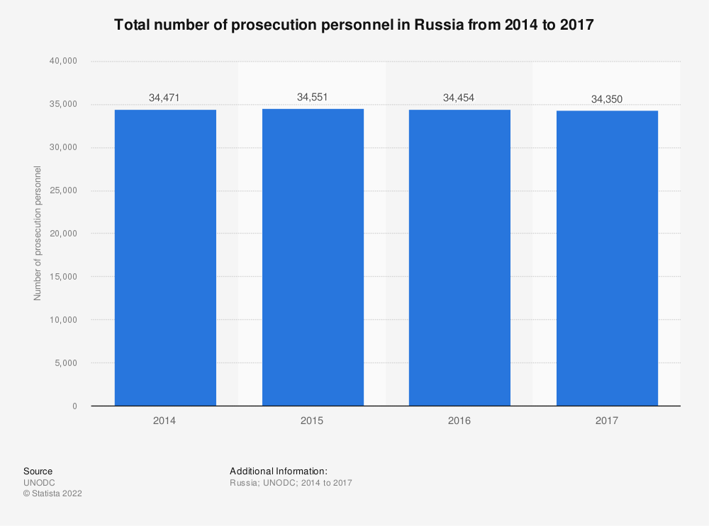 Statistic: Total number of the prosecution personnel in Russia from 2014 to 2017 | Statista