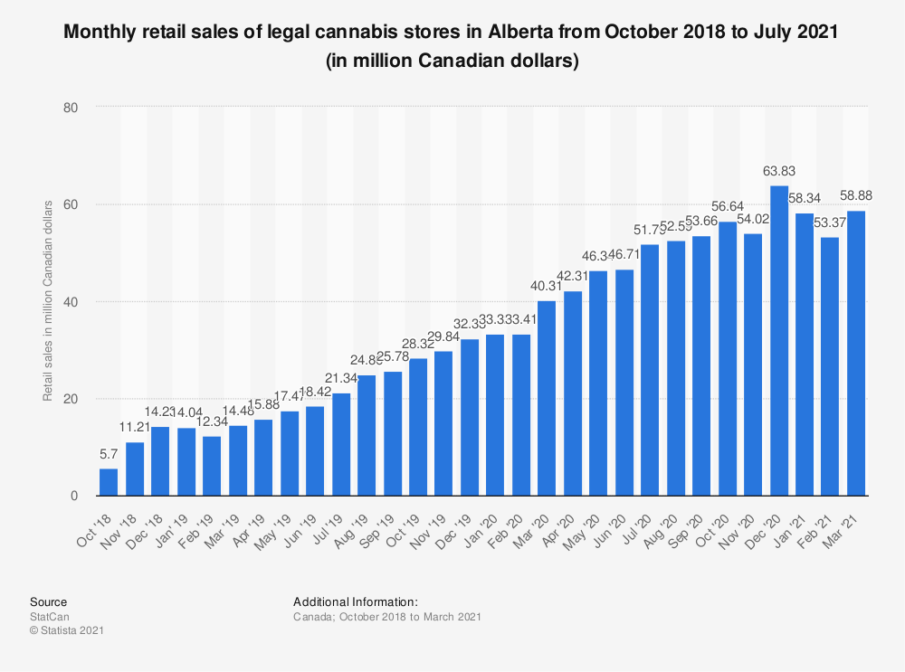 Statistic: Monthly retail sales of legal cannabis stores in Alberta from October 2018 to July 2020 (in million Canadian dollars) | Statista