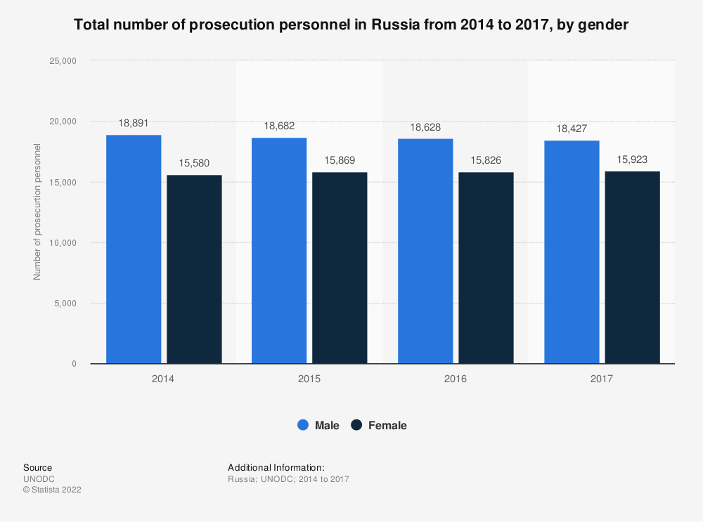 Statistic: Total number of prosecution personnel in Russia from 2014 to 2017, by gender   Statista