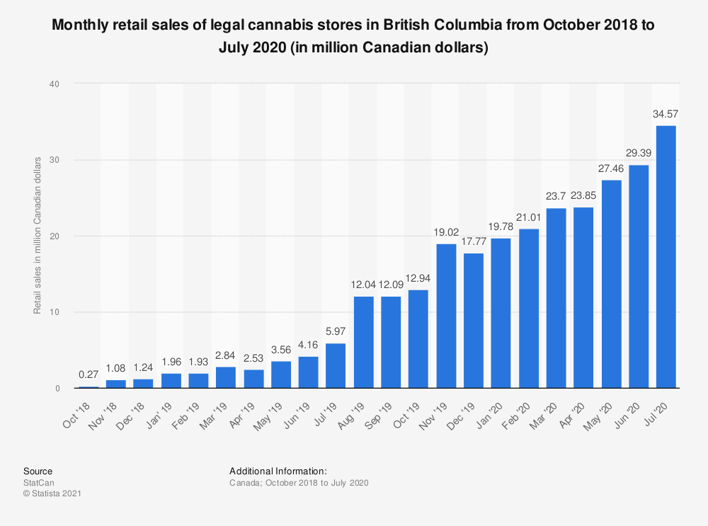 Statistic: Monthly retail sales of legal cannabis stores in British Columbia from October 2018 to July 2020 (in million Canadian dollars) | Statista
