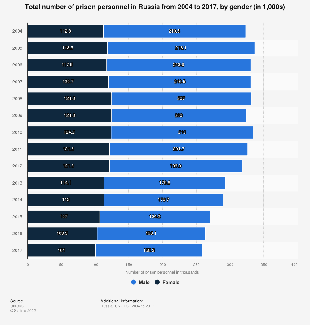 Statistic: Total number of prison personnel in Russia from 2004 to 2017, by gender (in 1,000s) | Statista