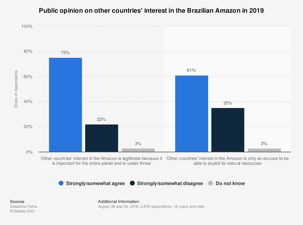 Statistic: Public opinion on other countries' interest in the Brazilian Amazon in 2019 | Statista