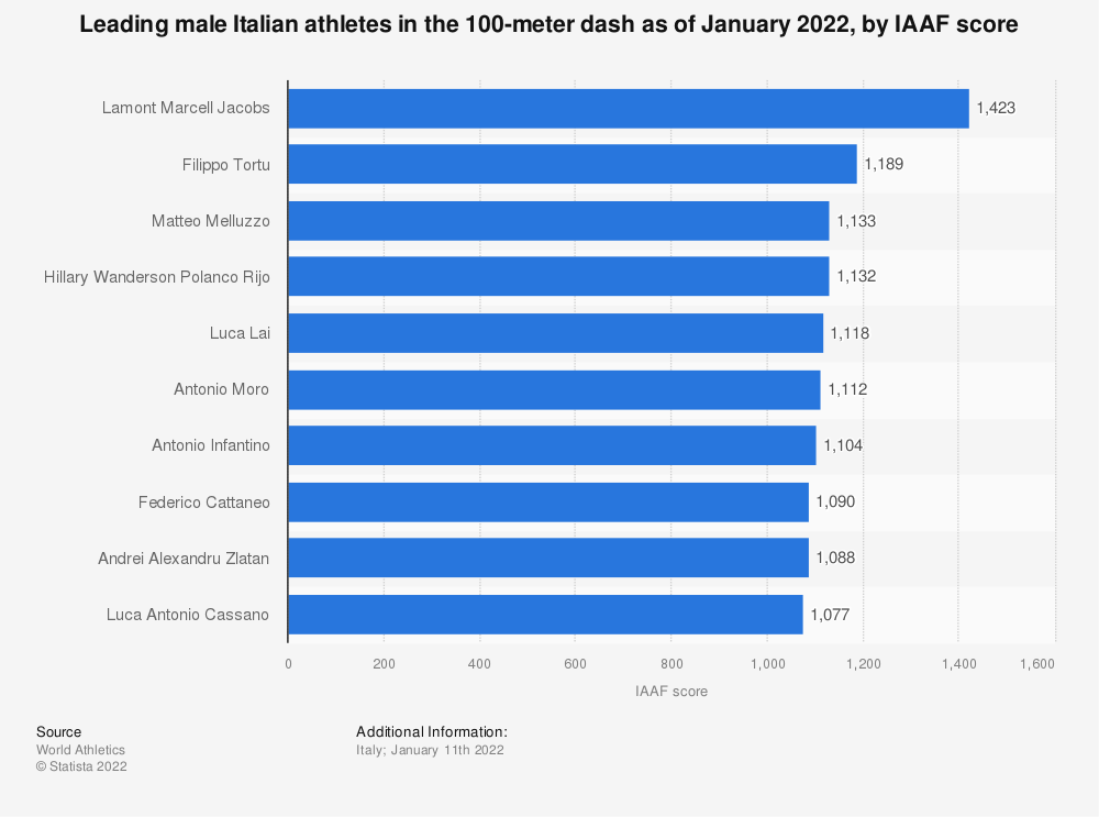 Statistic: Leading male Italian athletes in the 100-meter dash as of December 2020, by IAAF score | Statista