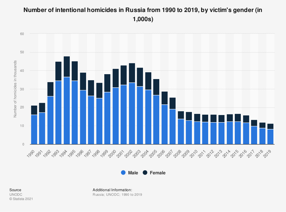 Statistic: Number of intentional homicides in Russia from 1990 to 2018, by victim's gender (in 1,000s) | Statista