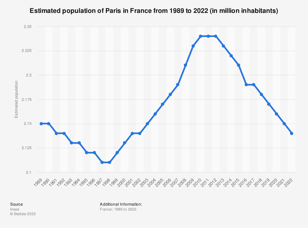 Statistic: Estimated population of Paris in France from 1989 to 2019 (in million inhabitants) | Statista