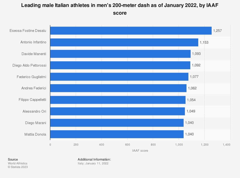 Statistic: Leading male Italian athletes in men's 200-meter dash as of December 2020, by IAAF score | Statista
