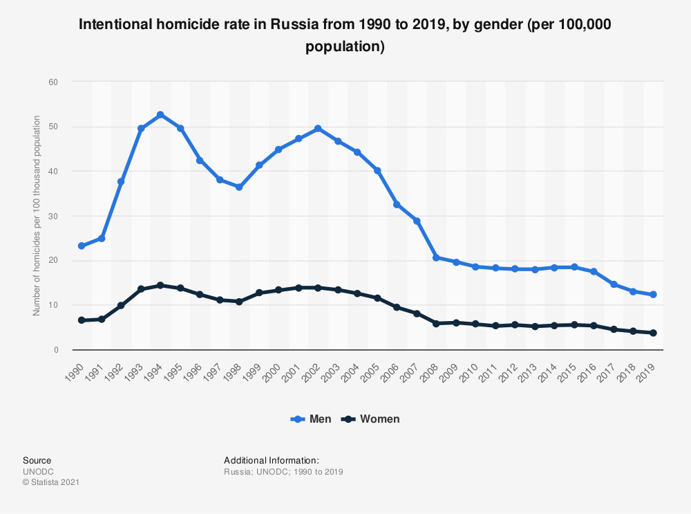 Statistic: Intentional homicide rate in Russia from 1990 to 2018, by gender (per 100,000 population) | Statista