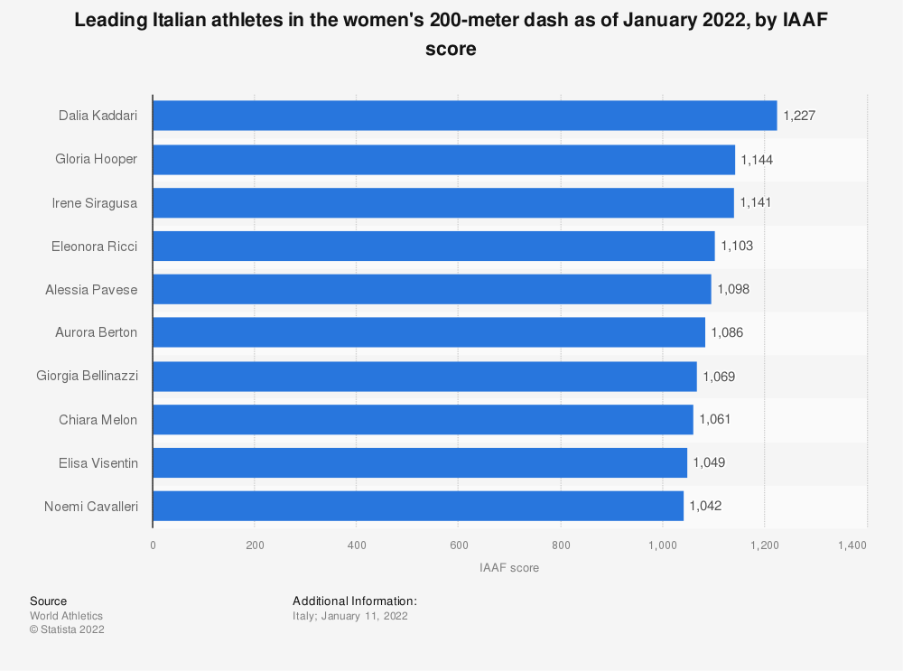 Statistic: Leading Italian athletes in the women's 200-meter dash as of December 2020, by IAAF score | Statista