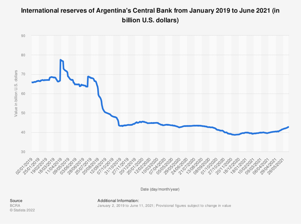 Statistic: International reserves of Argentina's Central Bank from January to August 2019 (in billion U.S. dollars)   Statista