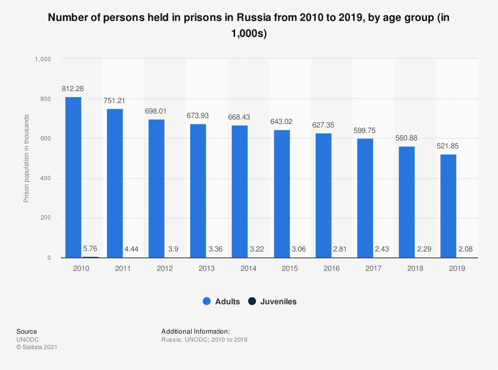 Statistic: Prison population in Russia from 2010 to 2017, by age group | Statista