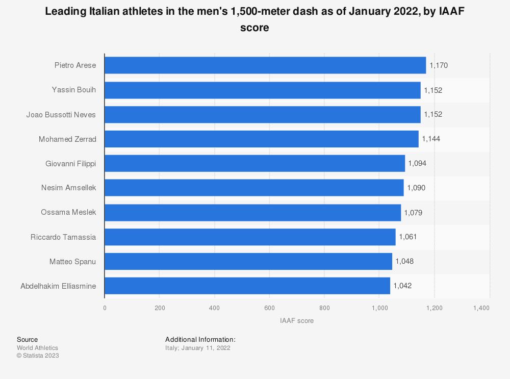 Statistic: Leading Italian athletes in the men's 1,500-meter dash as of December 2020, by IAAF score | Statista