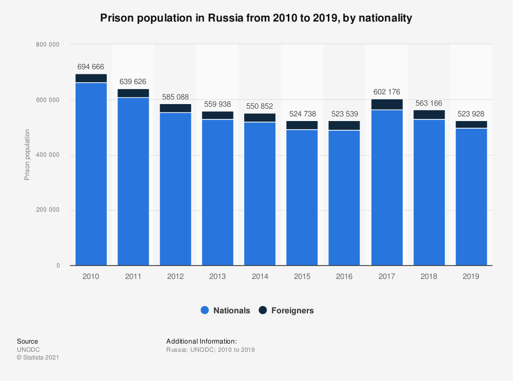 Statistic: Prison population in Russia from 2010 to 2017, by nationality | Statista