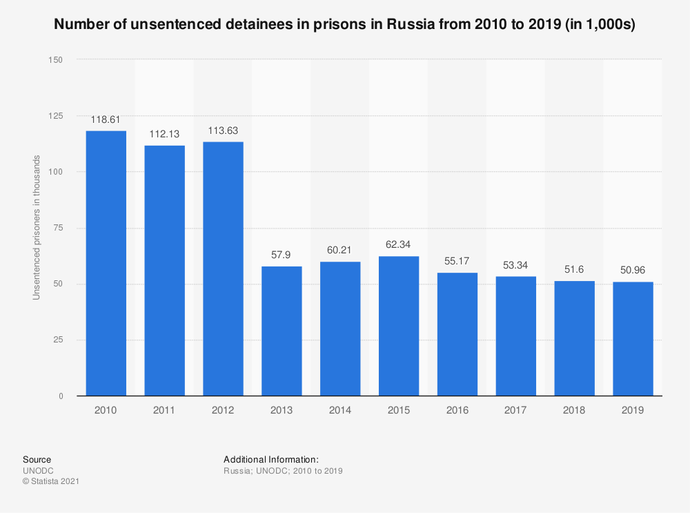 Statistic: Number of unsentenced detainees in prisons in Russia from 2010 to 2019 (in 1,000s) | Statista