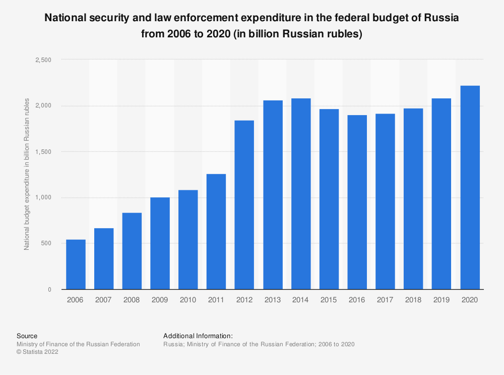 Statistic: National security and law enforcement expenditure in the federal budget of Russia from 2006 to 2018 (in billion Russian rubles) | Statista