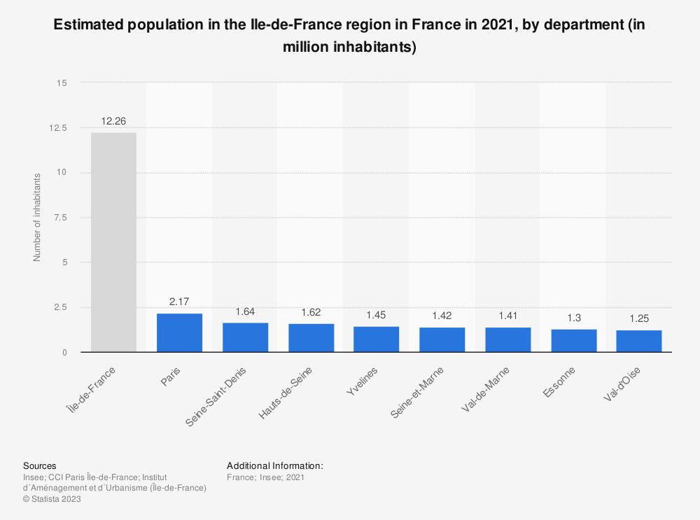 Statistic: Estimated population in the Ile-de-France region in France in 2018, by department (in million inhabitants)   Statista