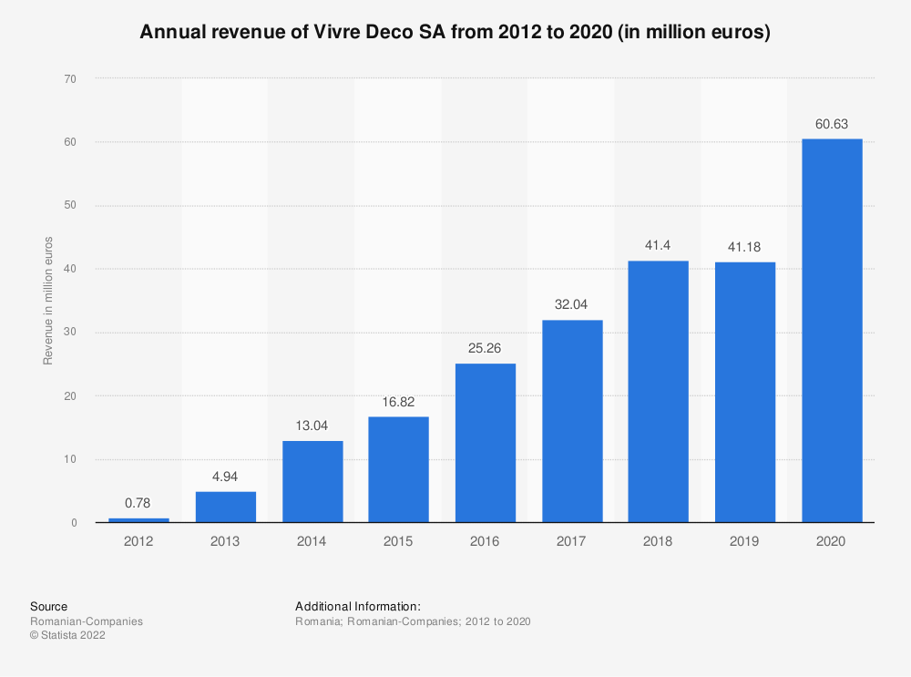 Statistic: Annual turnover of Vivre Deco SA from 2012 to 2019 (in million euros) | Statista