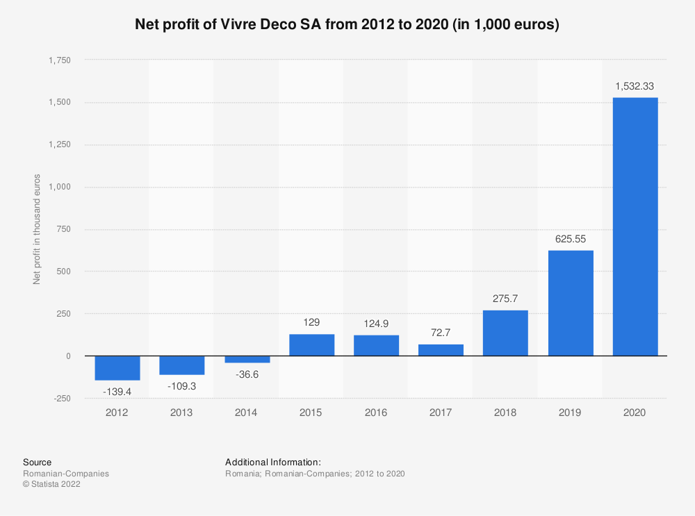 Statistic: Net profit of Vivre Deco SA from 2012 to 2019 (in 1,000 euros) | Statista