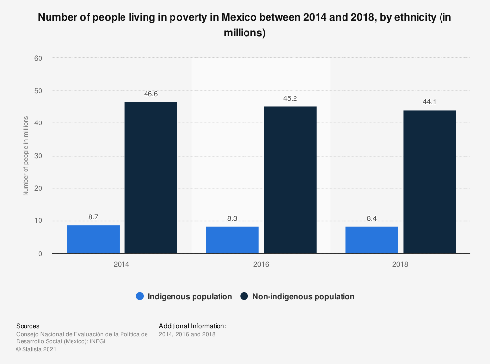 Statistic: Number of people living in poverty in Mexico between 2014 and 2018, by ethnicity (in millions)   Statista