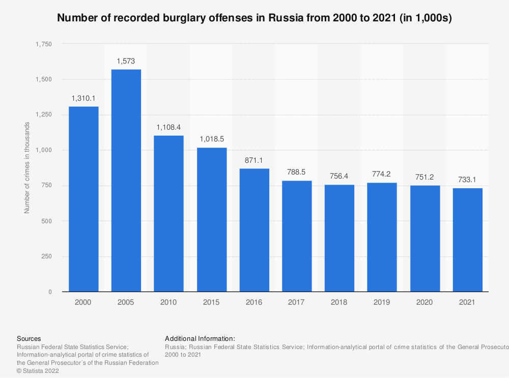 Statistic: Annual number of recorded burglary offenses in Russia from 2000 to 2018* (in 1,000s) | Statista